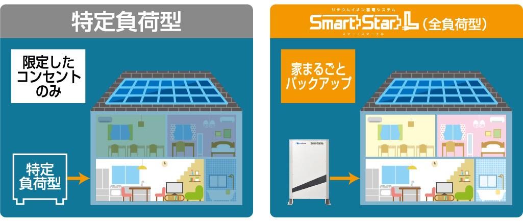 家全体のコンセントが使える全負荷型蓄電池を使用