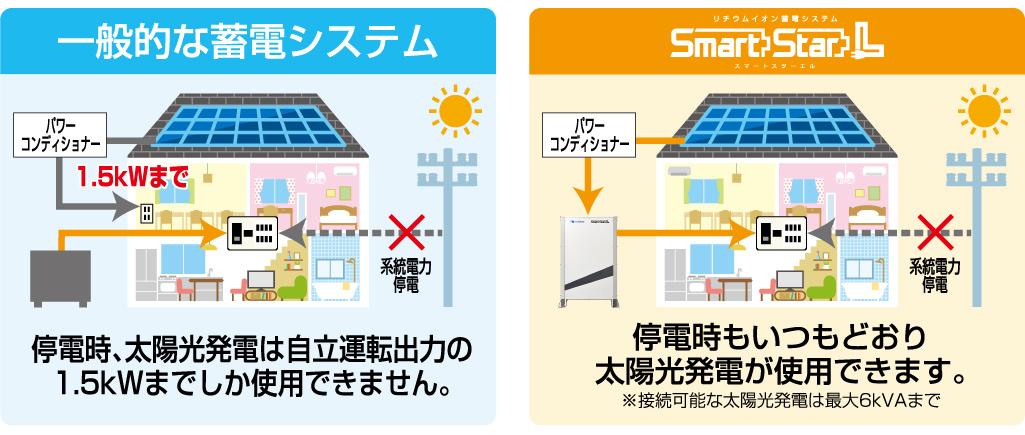 停電時でも、いつもどおり太陽光発電が使用できる