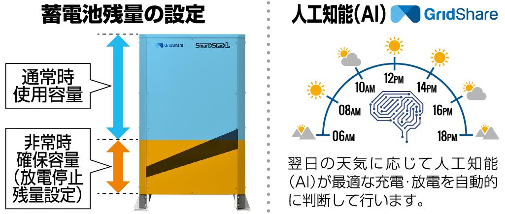 蓄電池残量を設定可能。AI機能で充電・放電も最適化