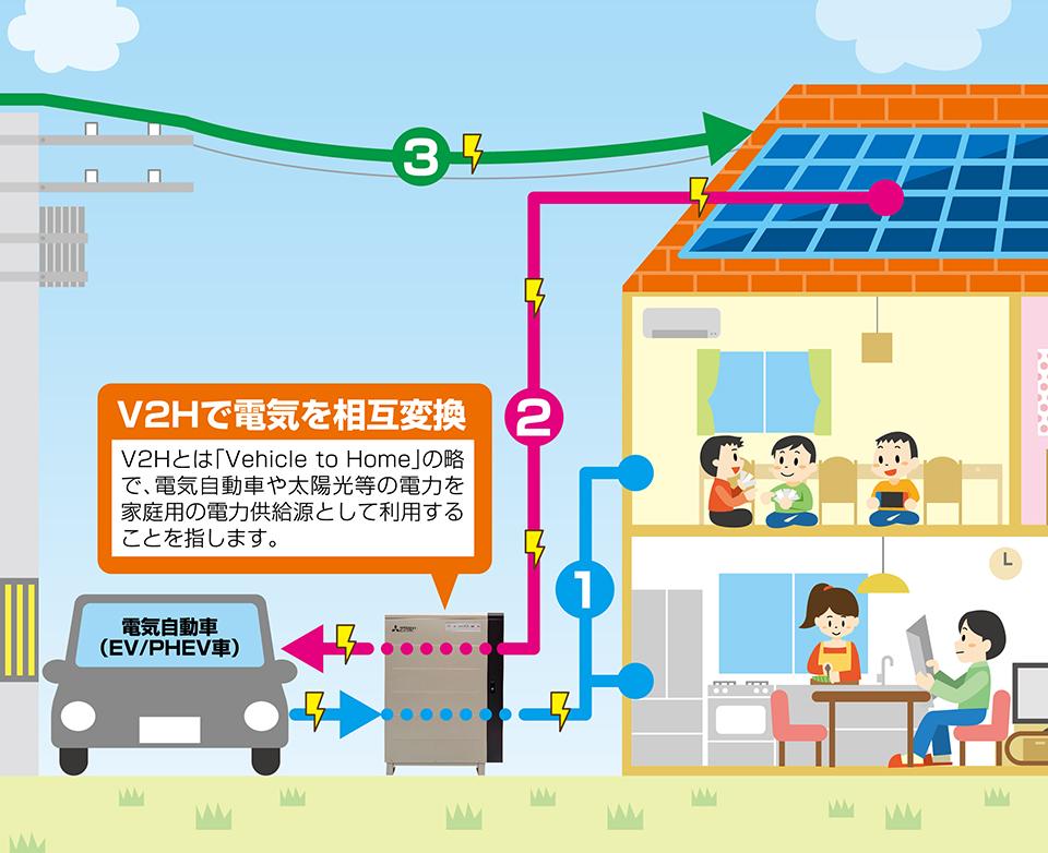 次世代型V2Hで快適住宅